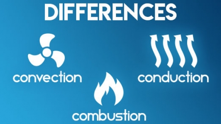 Difference between Combustion, Conduction, Convection